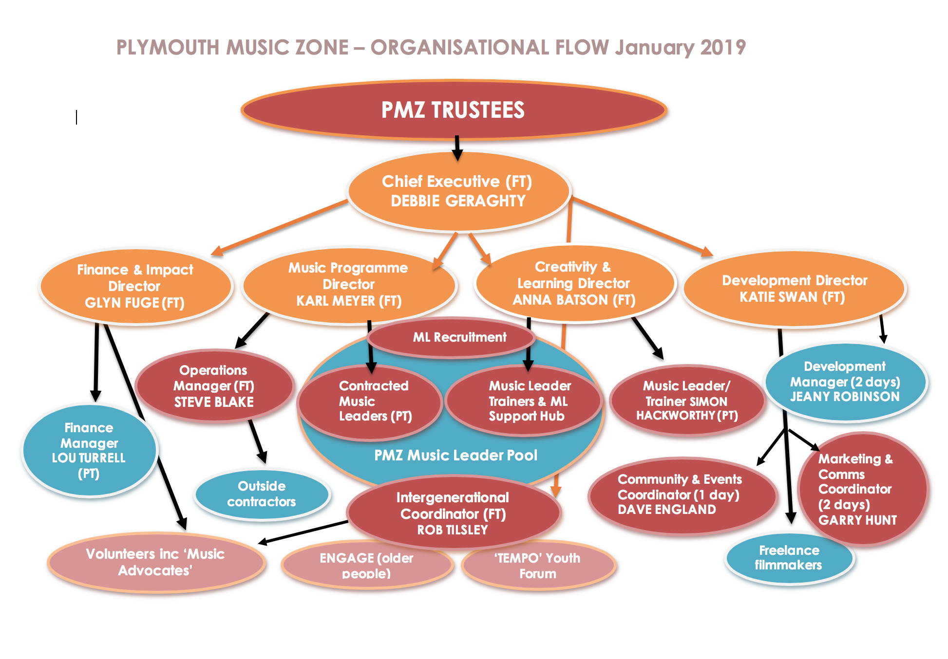 Organisational flow chart for PMZ January 2019